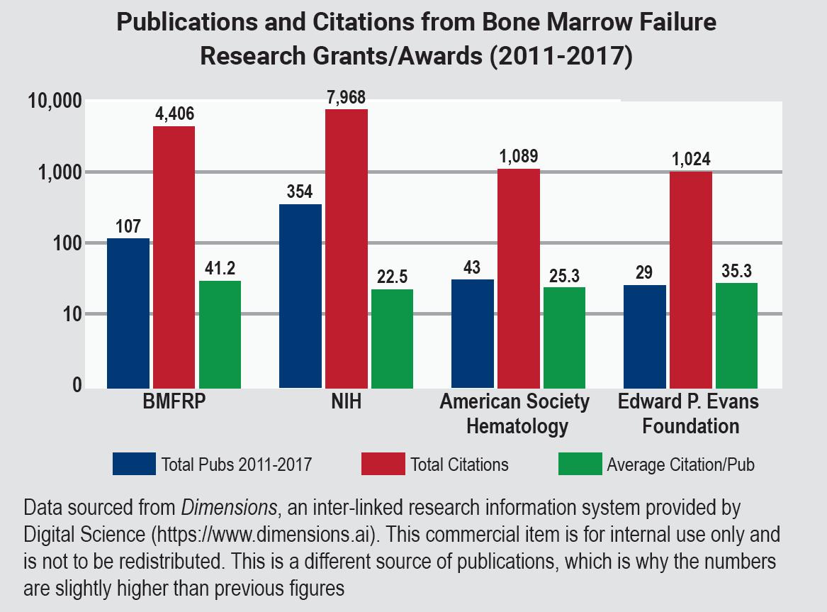 Publications and Citations